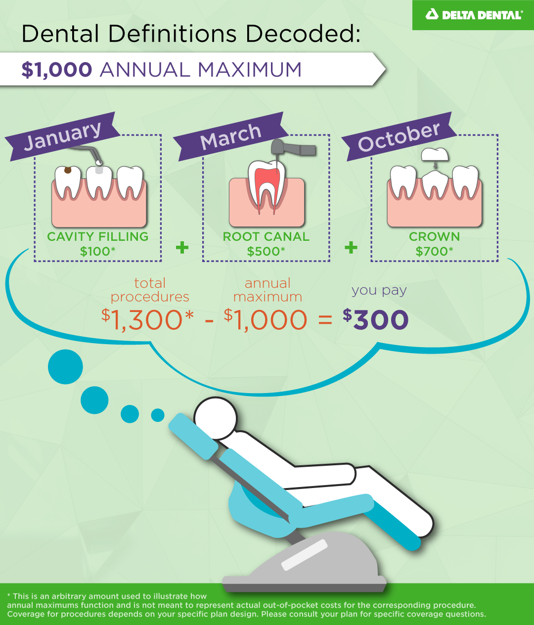 The total dollar amount that a plan will pay for dental care for an individual member or family memb