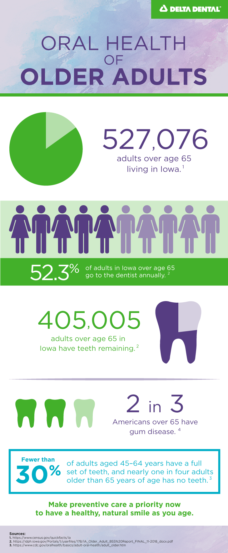 See how Iowa stacks up when it comes to the dental health of older adults.