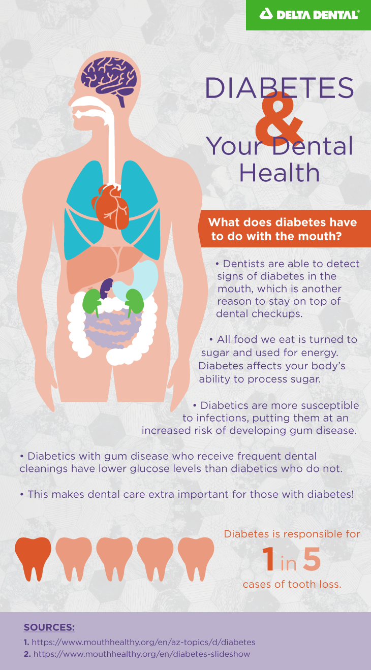 Because individuals diagnosed with diabetes have high blood sugar levels, they often have problems w