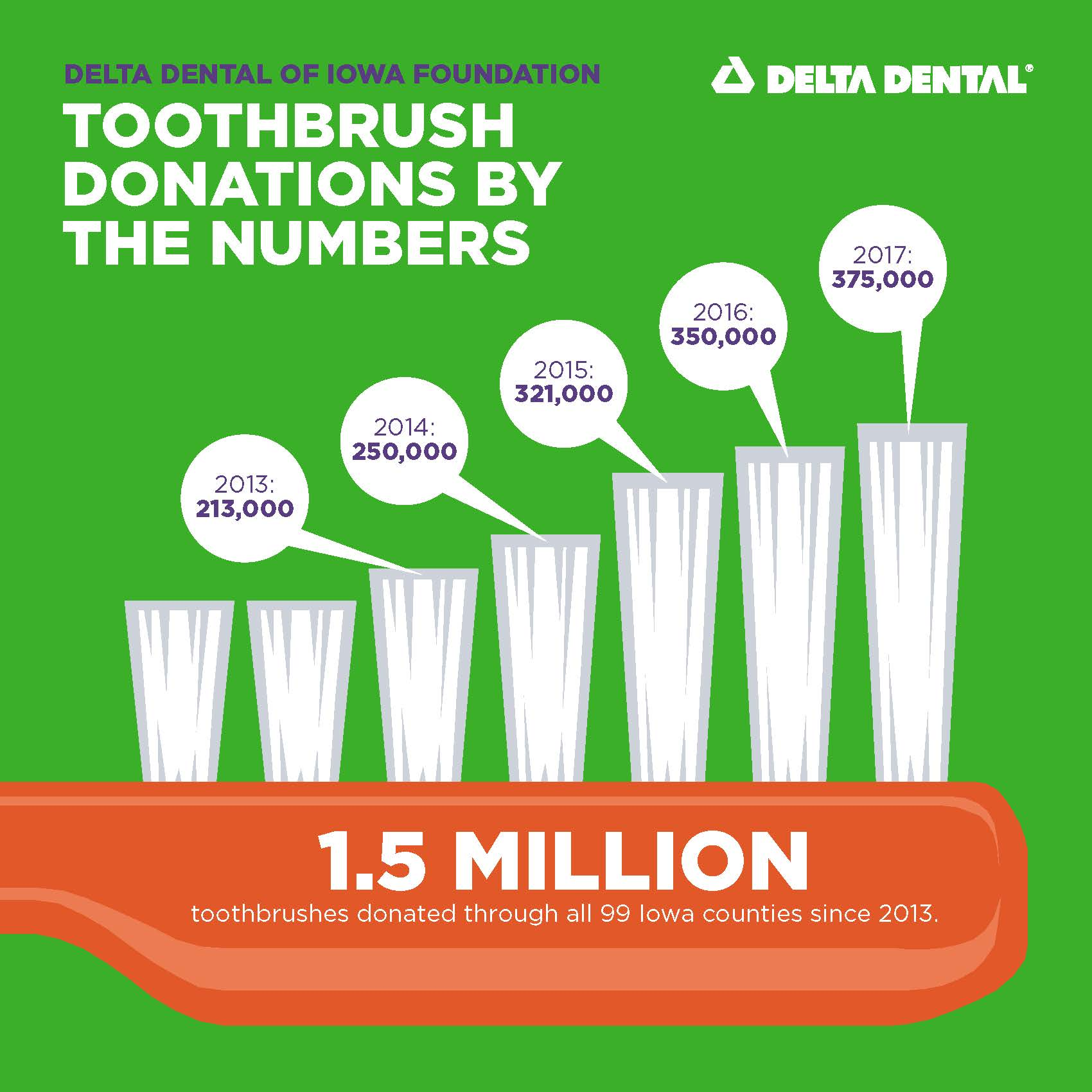 Delta Dental of Iowa Foundation Donates 375,000 Toothbrushes in 2017