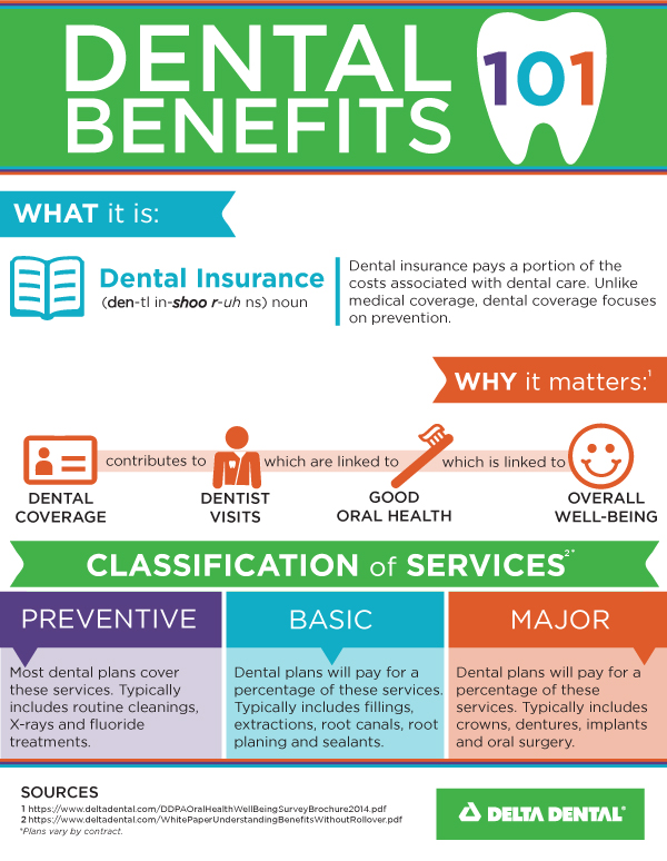 Dental Insurance Quotes Amazing Dental Insurance 101 Infographic  Delta Dental Of Iowa