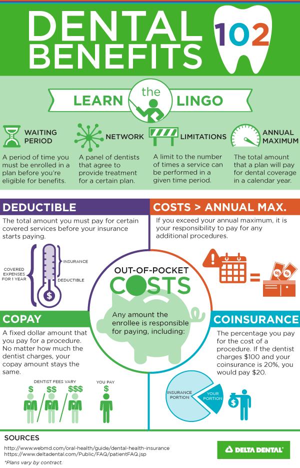 Dental Insurance 102 Learn The Lingo