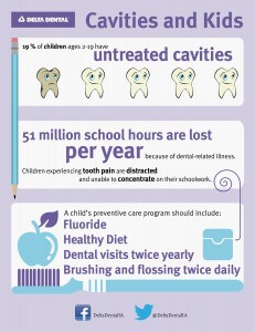 Cavities and kids